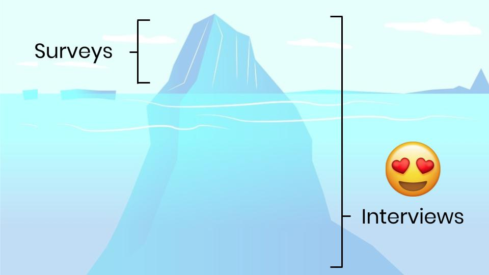 Image of iceberg with customer interview insights making up the majority of the ice